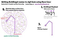 Writing ArchAngel Raphael in sigil form (c) Mani Navasothy 2015.   www.QuantumPhoenix.net