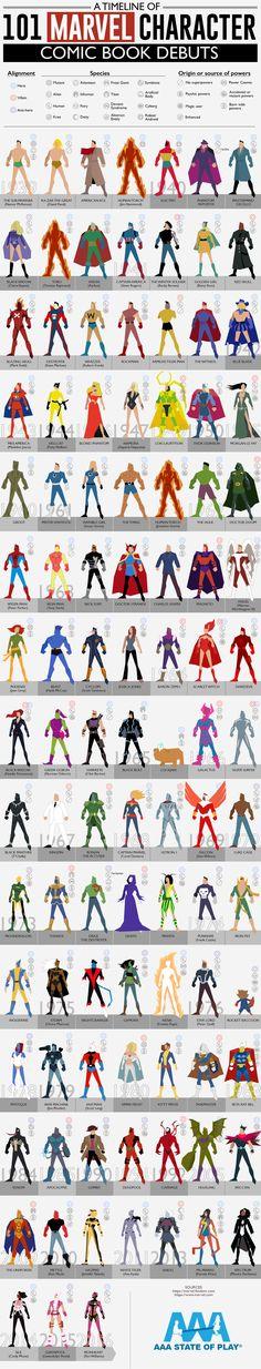 A Timeline of 101 Marvel Character Comic Book Debuts - ELMENS