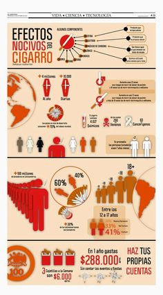 #Infografia #Curiosidades Efectos nocivos del cigarrillo. #TAVnews
