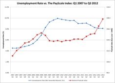 Unemployment and Wage Trends: Is There a Connection?