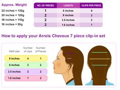 Placement Guide for Premium, Quality Hair Extensions