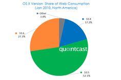20100225-Quantcast-OSX-Share-NA