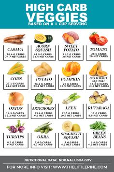 Ultimate List of High Carb Vegetables + DELICOUS Subs! (Free Printable) *NEW*Ultimate list of high carb vegetables so you know what to skip and load up on while sticking to a ketogenic diet! Plus a free veggies list printable! Keto Diet List, Ketogenic Diet Meal Plan, Diet Meal Plans, Ketogenic Recipes, Low Carb Recipes, Diet Recipes, Keto Meal, Easy Recipes, Healthy Recipes