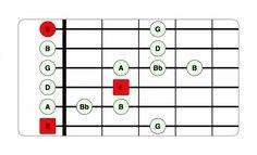 10 Essential Guitar Scales for Beginners Beginner Guitar Scales, Guitar Chords Beginner Songs, Guitar Scales Charts, Guitar Chords And Scales, Guitar Chord Chart, Music Chords, Dj Music, Music Stuff, Fun Stuff