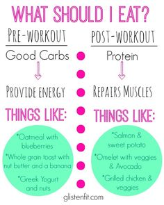 What should I be eating before and after I workout? | Glisten Fit