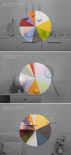 Paint color preference by room visualized as physical pie charts by Mie Frey Damgaard and Peter Ørntoft. Created for paint brand Jotun.
