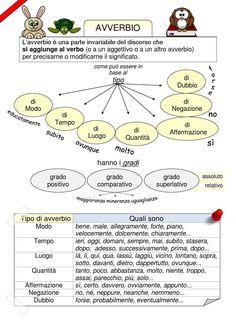 Mappa avverbio  Lingua italiana -scuola primaria