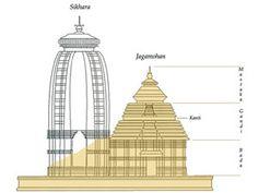Tempio del Sole di Komark , Odhissa ,India est ; disegno di come si presentava la  Torre  crollata , capolavoro architettonico medioevale (XIII d.C)  alta 70 metri  ; gli interni della sala rimanente furono riempiti dei detriti per rafforzare la struttura del tempio , che non è più un luogo di culto