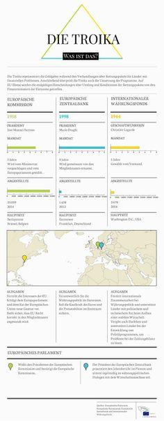 Troika-Infografik: Zeitleiste zu Rettungspaketen und Überblick der Organisationen