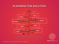 Planning the Solutions Brainstorming is needed to analyze the software requirements. Communication is must on this stage between users and programmer. Application Development, Software Development, Laboratory Information Management System, General Ledger, Real Estate Advertising, Legacy System, Software House, Enterprise Application, Digital Marketing