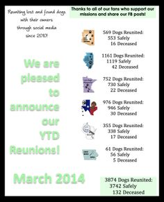 Year to date reunion figures March 2014