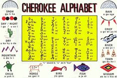 """native-cherokee - In the Cherokee language, there is no sound """"che"""", """"ro"""", or """"ke"""". Cherokee called themselves Tsalagi in their native tongue, meaning """"people with another language. Cherokee Alphabet, Cherokee Words, Cherokee Symbols, Cherokee Language, Cherokee Tribe, Native American Cherokee, Native American Quotes, Native American Symbols, Native American History"""