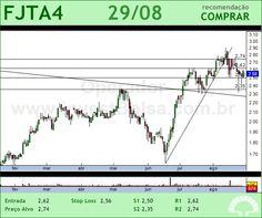FORJA TAURUS - FJTA4 - 29/08/2012 #FJTA4 #analises #bovespa