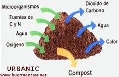 El compostaje. Compostadores en madera. Recicla la materia orgánica