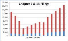 #MilwaukeeBankruptcyAttorney Bankruptcy Research Research, Milwaukee, Bar Chart, Search, Bar Graphs