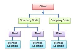 What is SAP MM ?   SAP Material Management Module