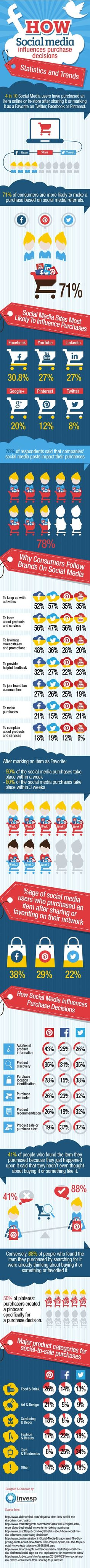 How #socialmedia influences purchase decisions. #digitalmarketing #onlinemarketing