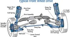 Basic Car Parts Diagram | Your vehicles suspension is made up...