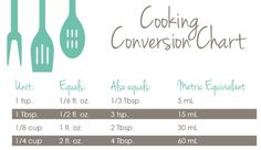 Adorable Free Printable Cooking Conversion Chart, click over to site to download the full sheet!  remodelaholic.com #conversion #chart