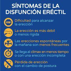 Síntomas de la disfunción eréctil gráfico Boston Medical Group España