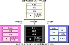 HTML文書にCSSを適用する