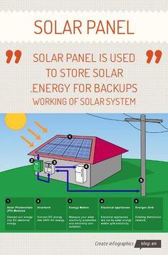Infographic: Solar panel -