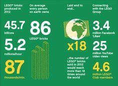 LEGO®: emblema, imaginación y empresa