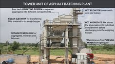 Atlas industries Manufacturer of asphalt batching plant from India.Capacities: 80 tph, 120 tph and 160 tph. Capacities above 160 tph will be tailor made More Details: http://www.atlastechnologiesindia.com/asphalt-batch-mix-plant