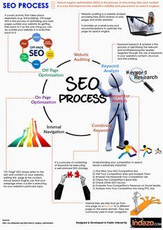 #SEO Process