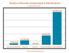 Number of records compromised in data breaches in 2015 as of 12/8/15. #DataBeaches