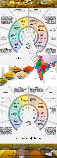 Infograph showing many of the most popular places for making and using curry in your cooking recipes. This is not an all-inclusive list but gives...