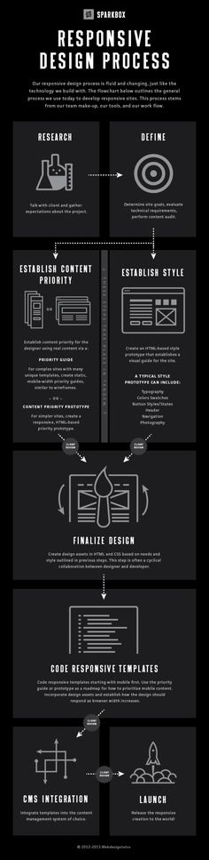 #Responsive design process #Infographic