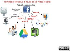 Tecnologia educativa a traves de las redes sociales