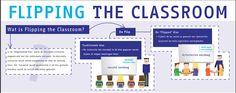 Flipping the classroom & MOOC: Online leermiddel van nu | Friso van Asten
