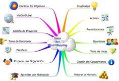 #Mindmapping by @Chary García @charygar