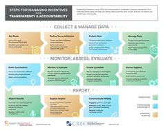 New infographic: Managing Incentives for Transparency & Accountability…
