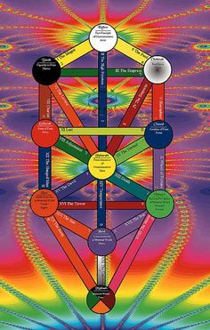 Kabbalistic Tree of life with attributions of the Thoth tarot