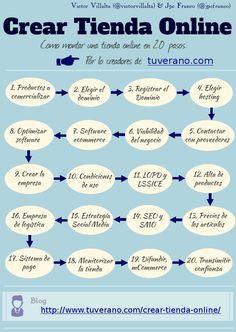 Como crear tu tienda Online en 20 pasos basado en la experiencia de http://www.tuverano.com/