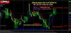 EDUKASI INSIDE: [GOLD] DAILY R2 & S1 26/09/14 #investasi #bisnis #edukasiinside