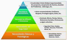 Propuesta de CEI Formación - Pirámide de las Necesidades de Maslow