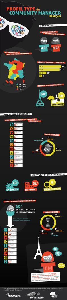 Profil type du Community Manager français #infographic
