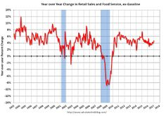 Retail Sales increased 0.4% in January.