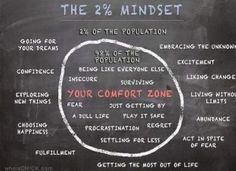The 2% Mindset ...