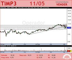 TIM PART S/A - TIMP3 - 11/05/2012