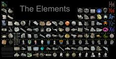 Nice big picture of a visual presentation of the Period System of Elements