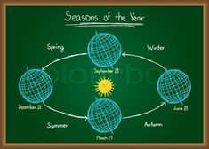 Do you know what causes seasons? Go here: http://easyscienceforkids.com/all-about-seasons/