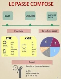 Resume infographic : Educational infographic : Le bonus du week-end : infographie du passé composé - Resumes. French Verbs, French Phrases, French Expressions, French Language Lessons, French Language Learning, French Lessons, French Flashcards, French Worksheets, Study French
