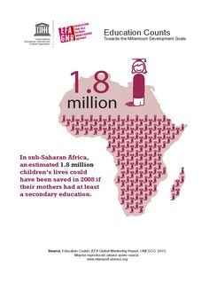 In sub-Saharan Africa, an estimated 1.8 million children's lives could have been saved in 2008 if their mothers had at least a secondary education.