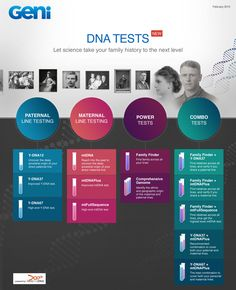New on Geni: DNA Tests for Genealogy!