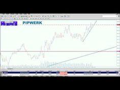 -50 Pips in 2 h mit 22 Scalp Trades live in Echtzeit - Scalping Strategi...